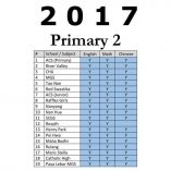 2017_primary_2_exam_papers__p3_math__p3_english__p3_chinese_cum_higher_chinese_exam_papers__free_dow_1516090112_4fc68747