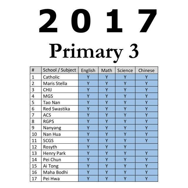 2017 Primary 3 Exam Papers (All Subjects) + Free 2010-2016 download ...