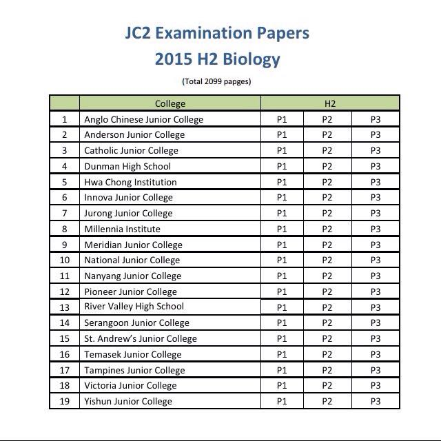 College level papers for sale