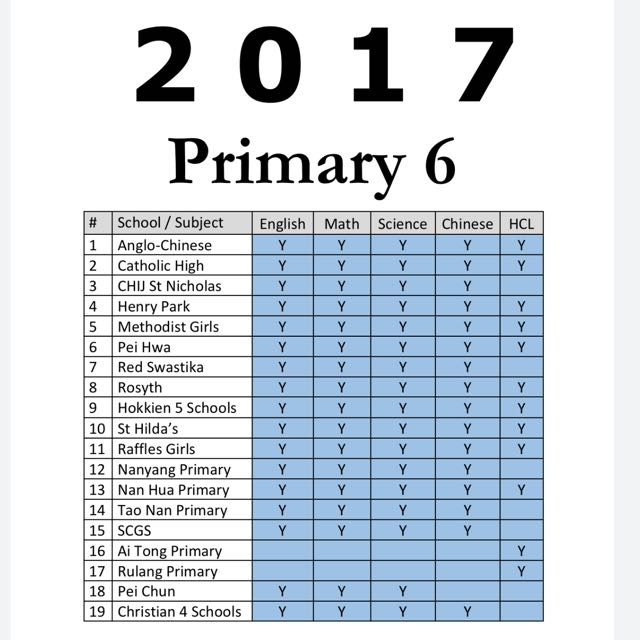 2018 Primary 6 SA1 and 2017 P6 PSLE CA1, SA1, SA2 Prelim Past Year ...