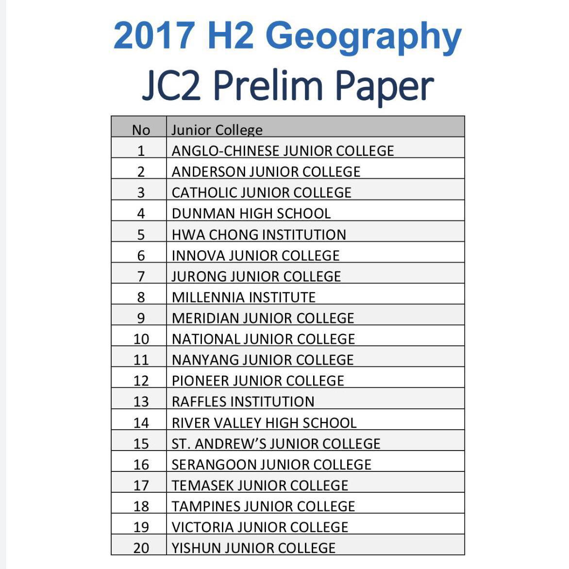 Papers on geography article review