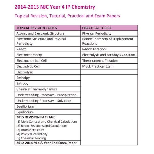 chemistry ip The aims and scope of food chemistry are assessed and modified on an annual basis to reflect developments in the field this means that research.