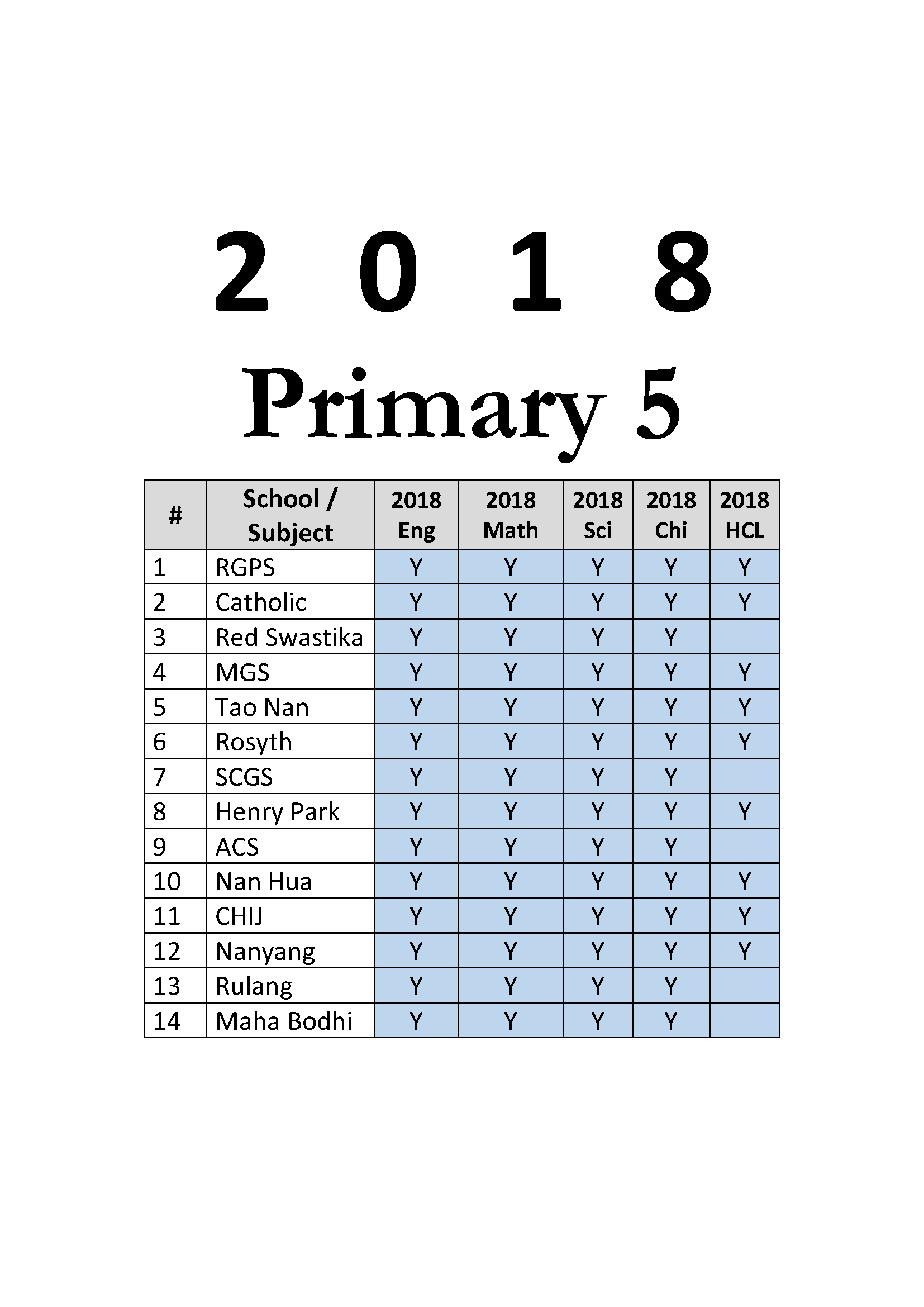 2018 Primary 5 Exam Papers (All Subjects) + Free 2010-2017 download (soft  copy)